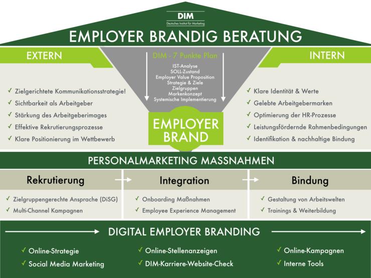 Employer Branding Beratung | Employer Branding | Employer ...