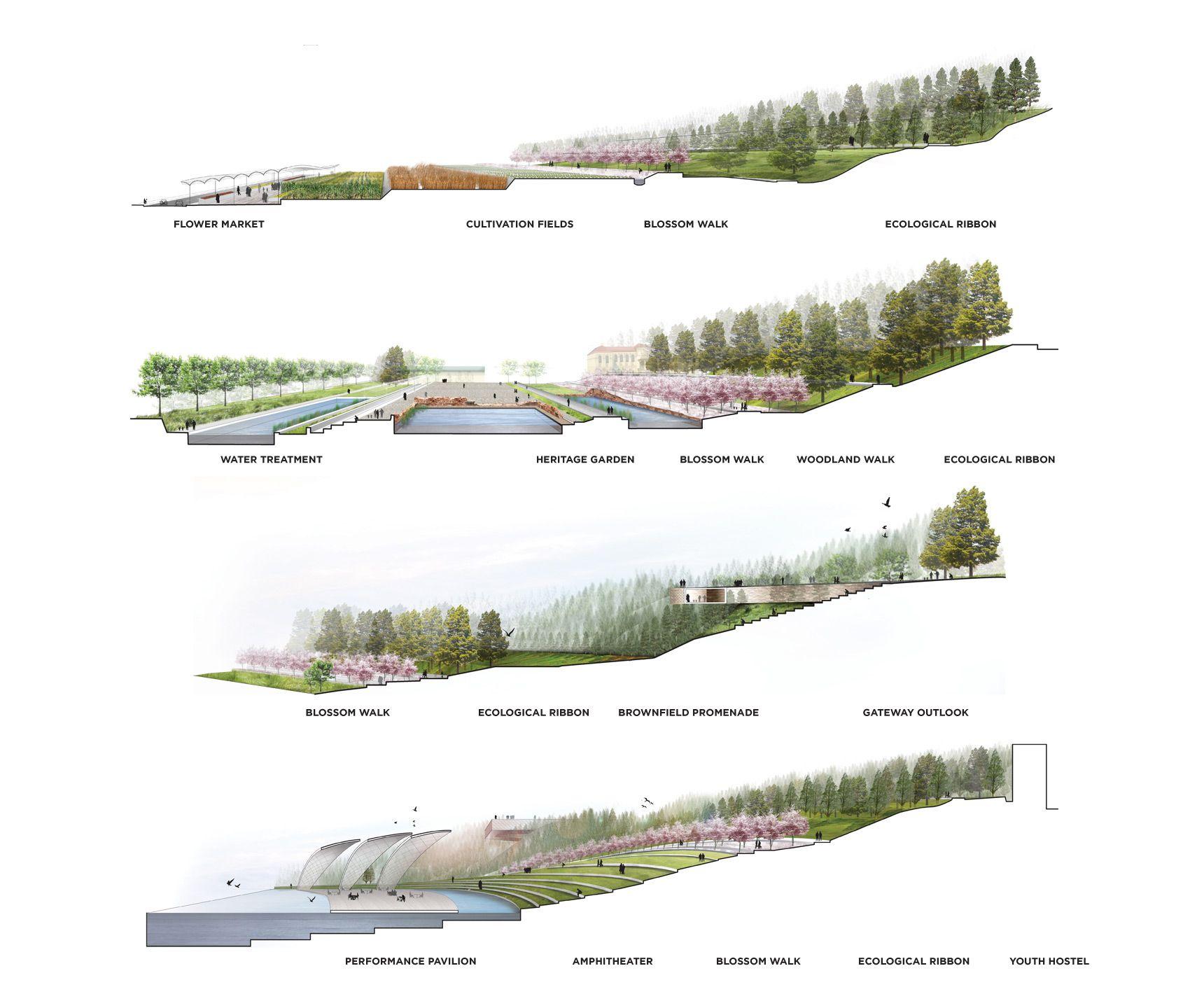 Sectional Perspectives Yongsan National Urban Park Master Plan Weiss Manfredi 조경설계 빗물정원 조경