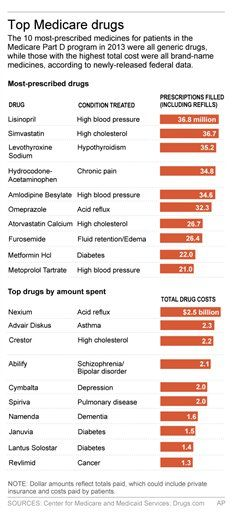 Graphic shows most-prescribed and most expensive drugs in Medicare Part D program; 2c x 4 inches; 96.3 mm x 101 mm;