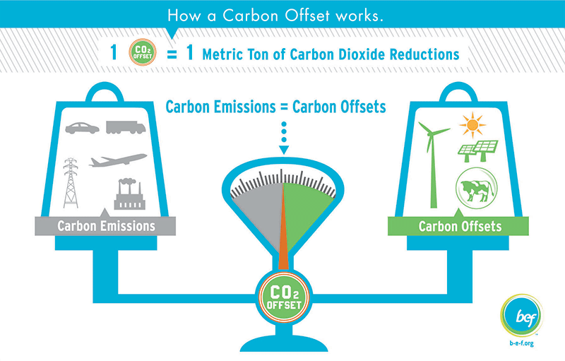 Infographic: How Carbon Offsets Work. Learn more at www.carbonjar.com