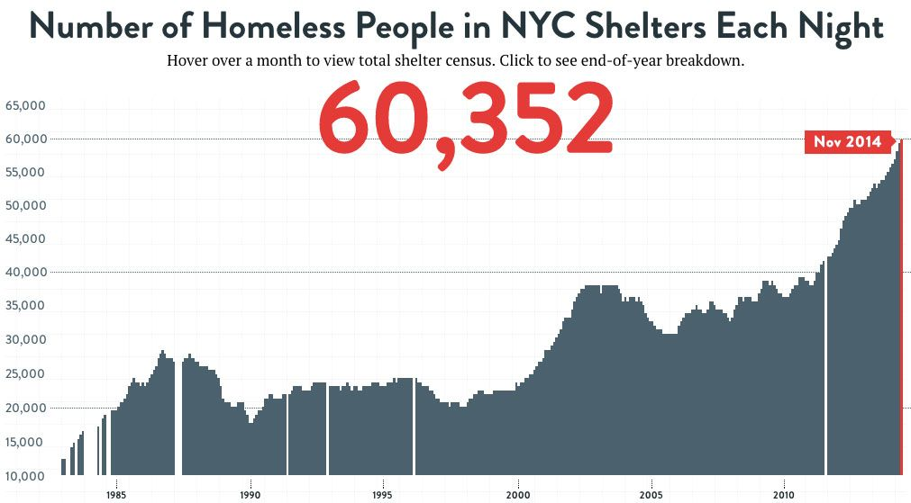 Facts About Homelessness Coalition For The Homeless Homeless Facts Homeless People Homeless