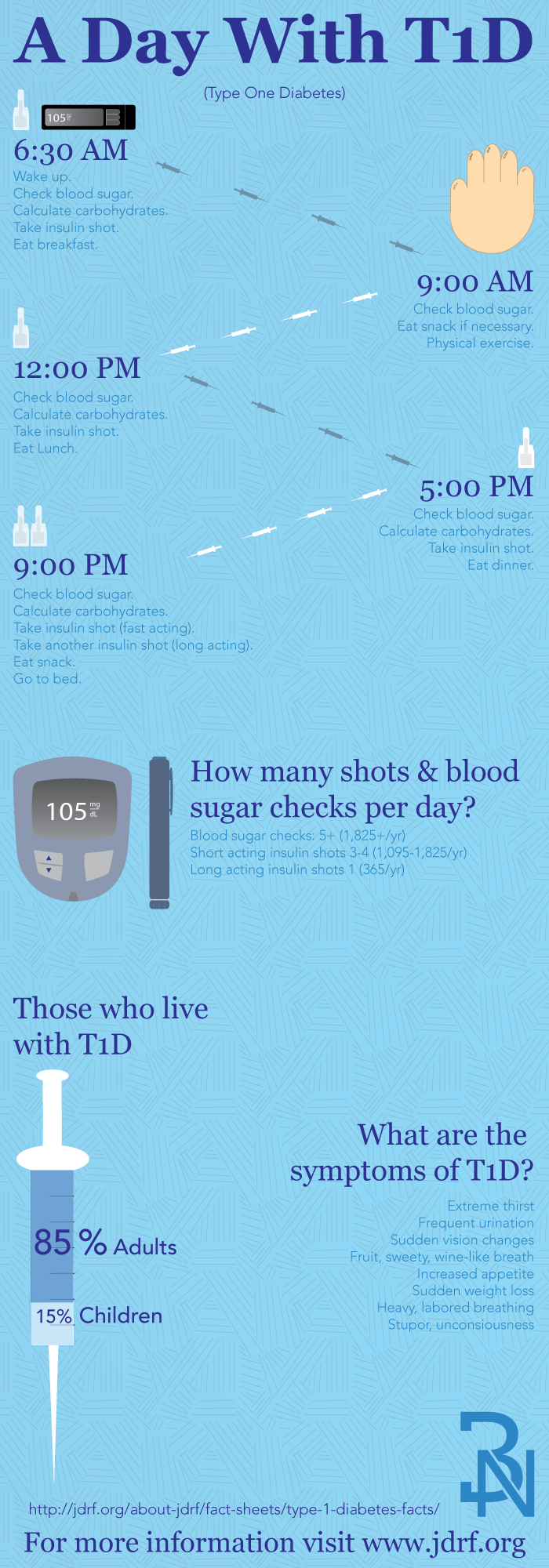 An Infographic About Type One Diabetes It Starts Of With A Typical Day In The Life Of Someone With T1d Then Type One Diabetes Diabetes Facts Type 1 Diabetes