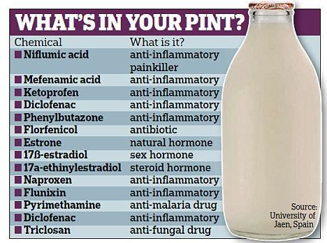 What's in Your Milk? 20+ Painkillers, Antibiotics, and More  Read more: http://naturalsociety.com/the-cocktail-of-up-to-20-chemicals-in-a-glass-of-milk/#ixzz3OLeYwFAG Follow us: @naturalsociety on Twitter | NaturalSociety on Facebook