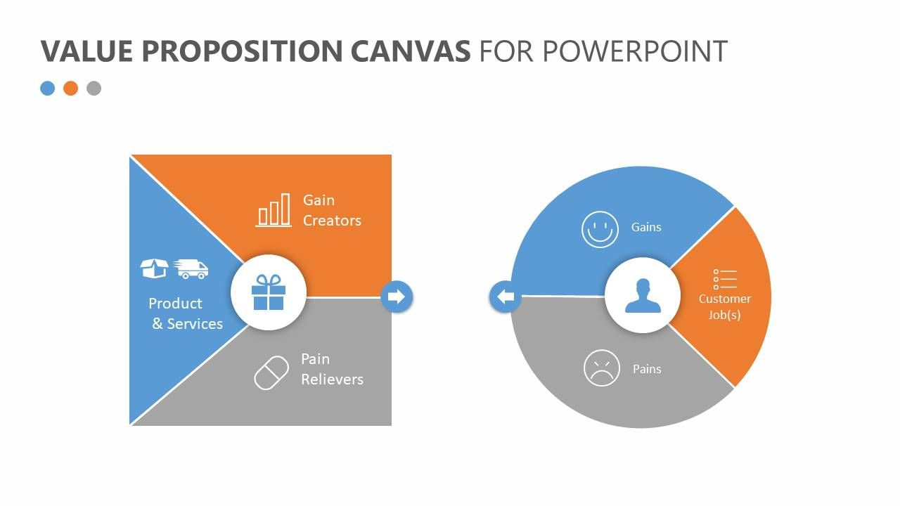 Value Proposition Canvas For Powerpoint Related Templates Brain