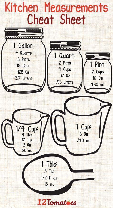 Wie viel ist ein Pint? Die richte #Maßumrechnung in der #Küche führt manchmal zur…
