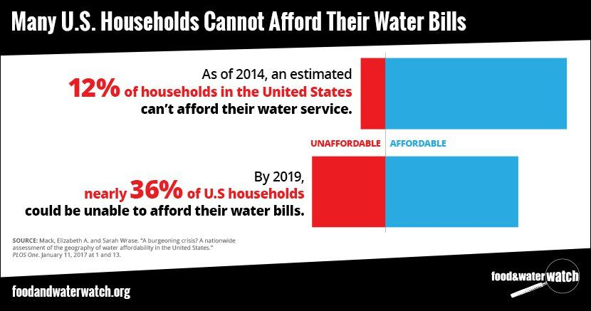 How many people cant afford their water bills too many
