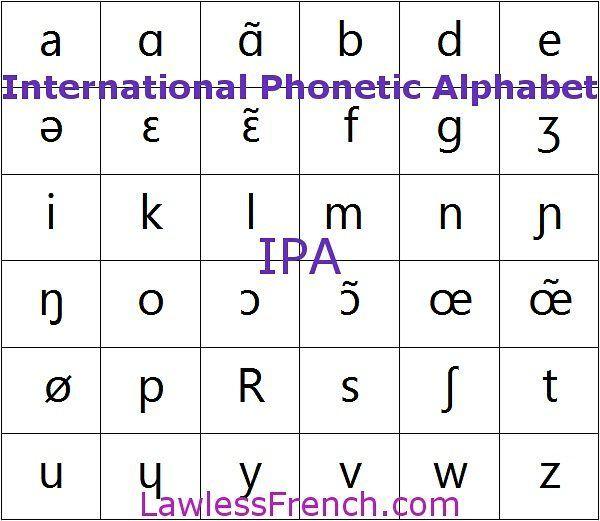 Ipa  International Phonetic Alphabet  French Pronunciation