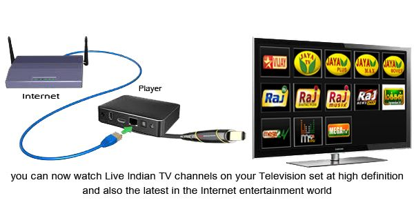 Tamil Tv Channels UK / Europe without Satellite connection