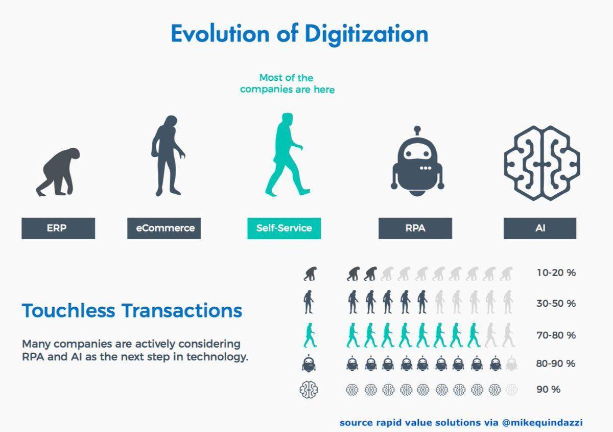 Digital Market Evolution Technology Both Have Impacted The