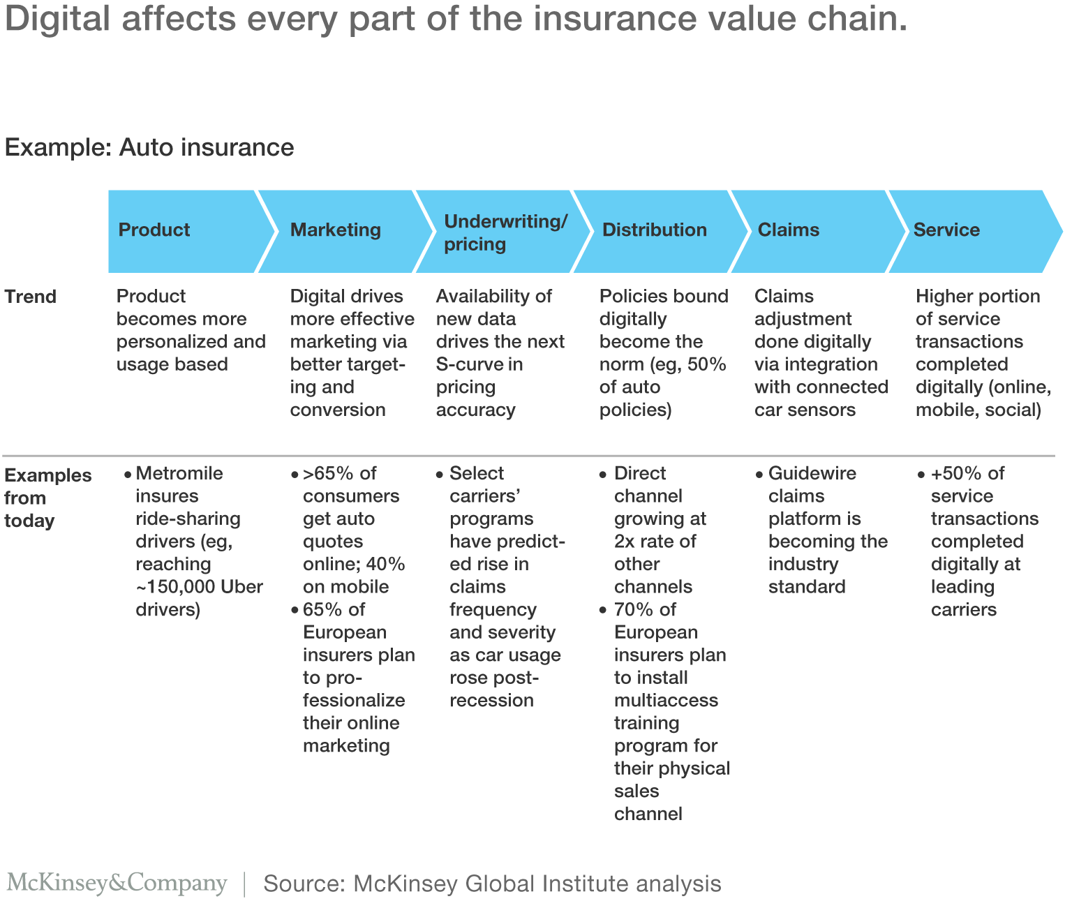 Metlife Auto Claims >> Digital affects every part of the insurance value chain. McKinsey | Frontend Trends | Pinterest ...