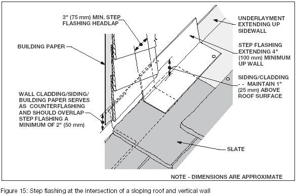 Roof Flashing At Vertical Wall   Google Search