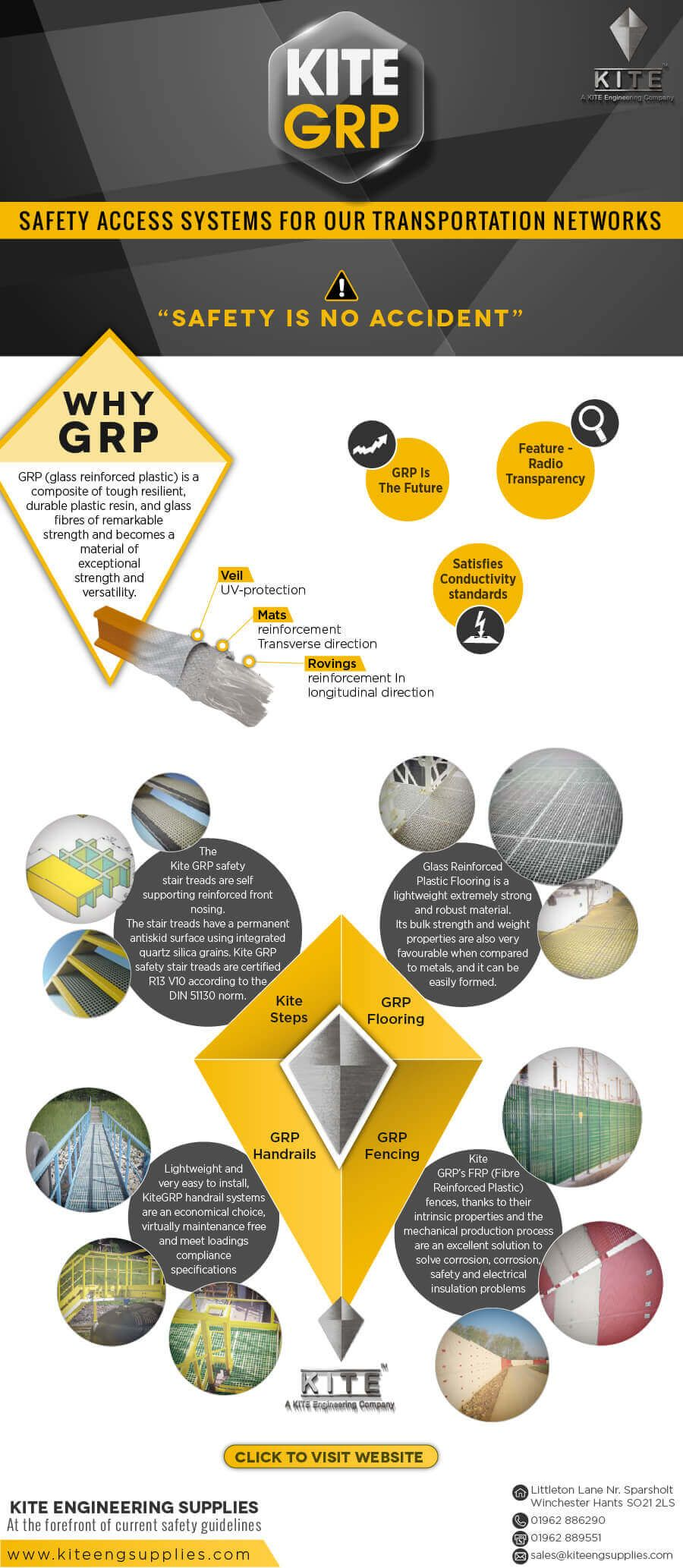 Kite GRP Safety Access Systems Infographic Science