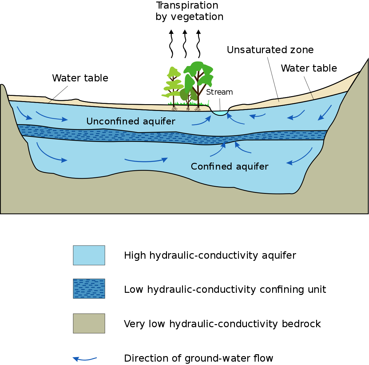 an aquifer is an underground layer of water-bearing permeable rock
