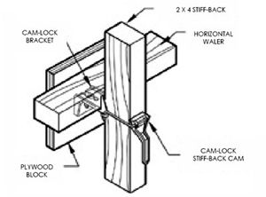Gates Cam Lock System Camlock System Wall Forms