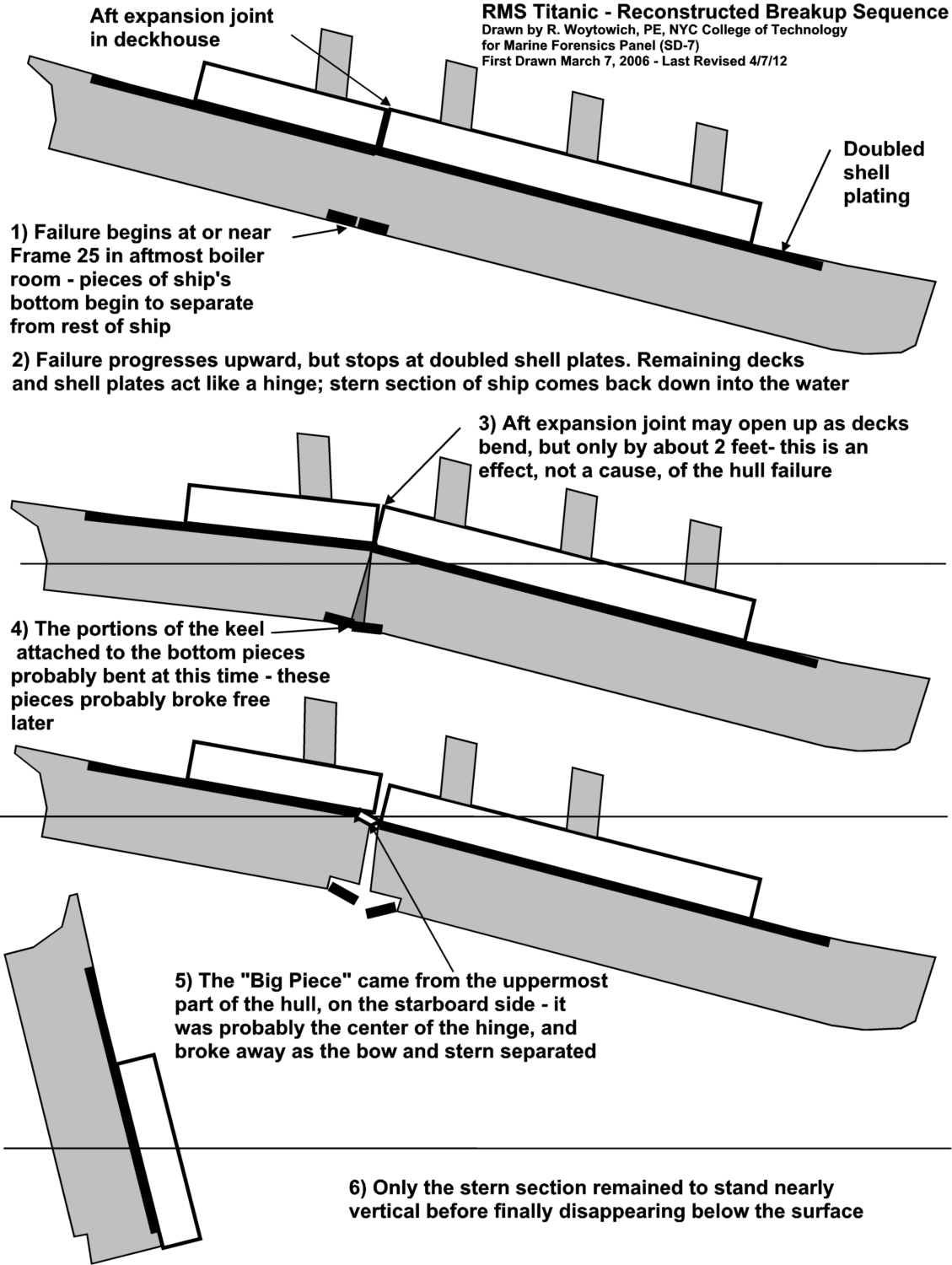 hight resolution of rms titanic reconstructed breakup sequence