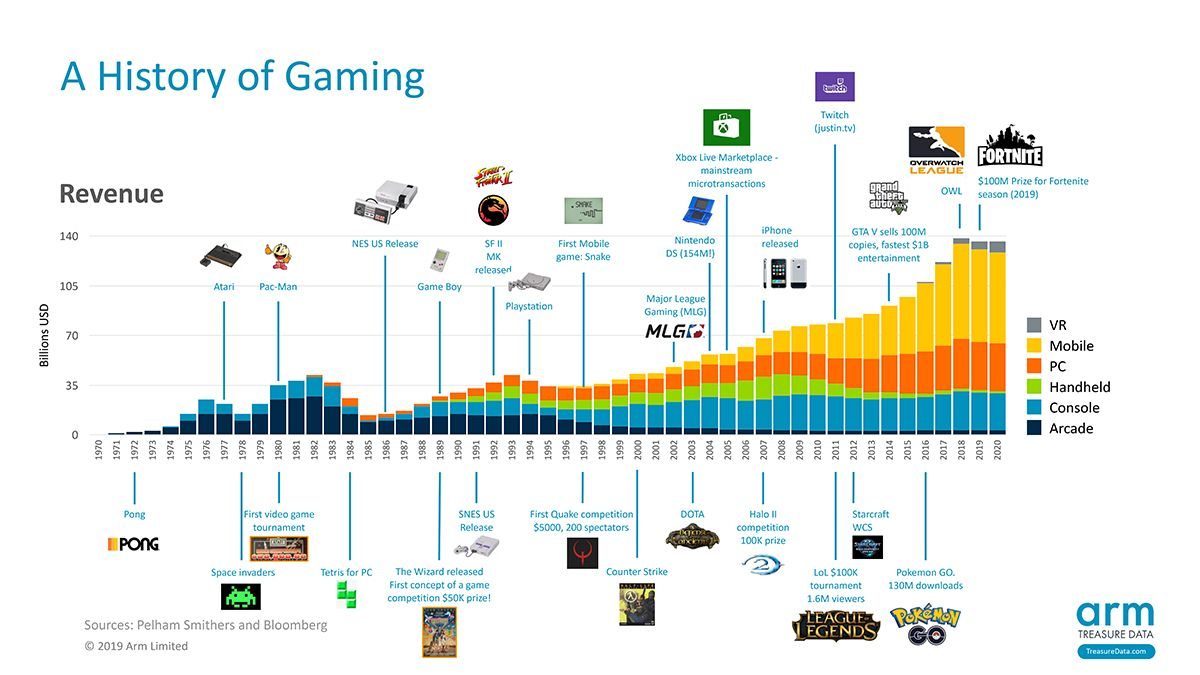 Gaming Trends 2020.Gaming Technology Timeline And 6 Gaming Trends To Watch In