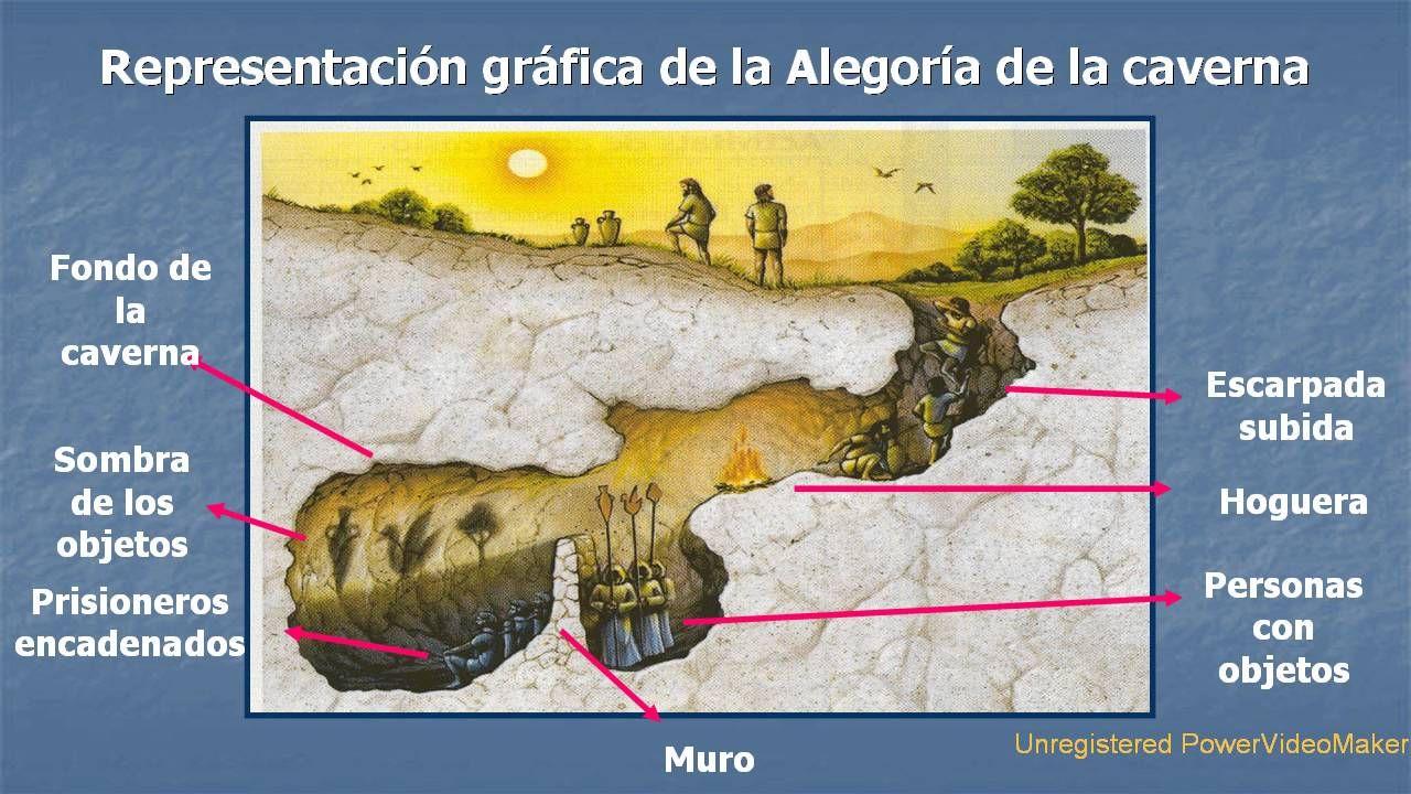 Alegoría De La Caverna Alegoria Platon Filosofia Filosofia 1 Bachillerato