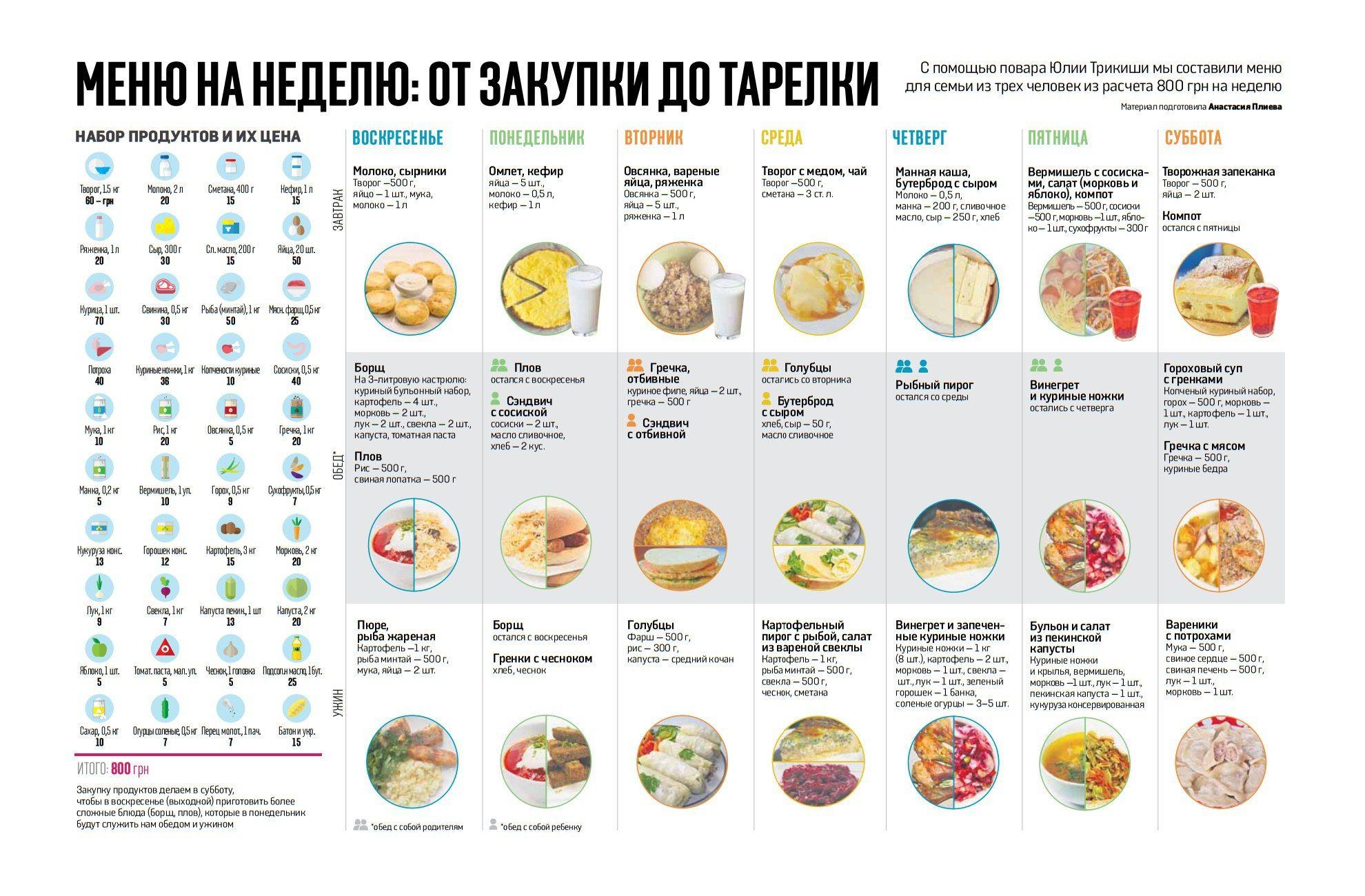 Правильное и вкусное питание на неделю f