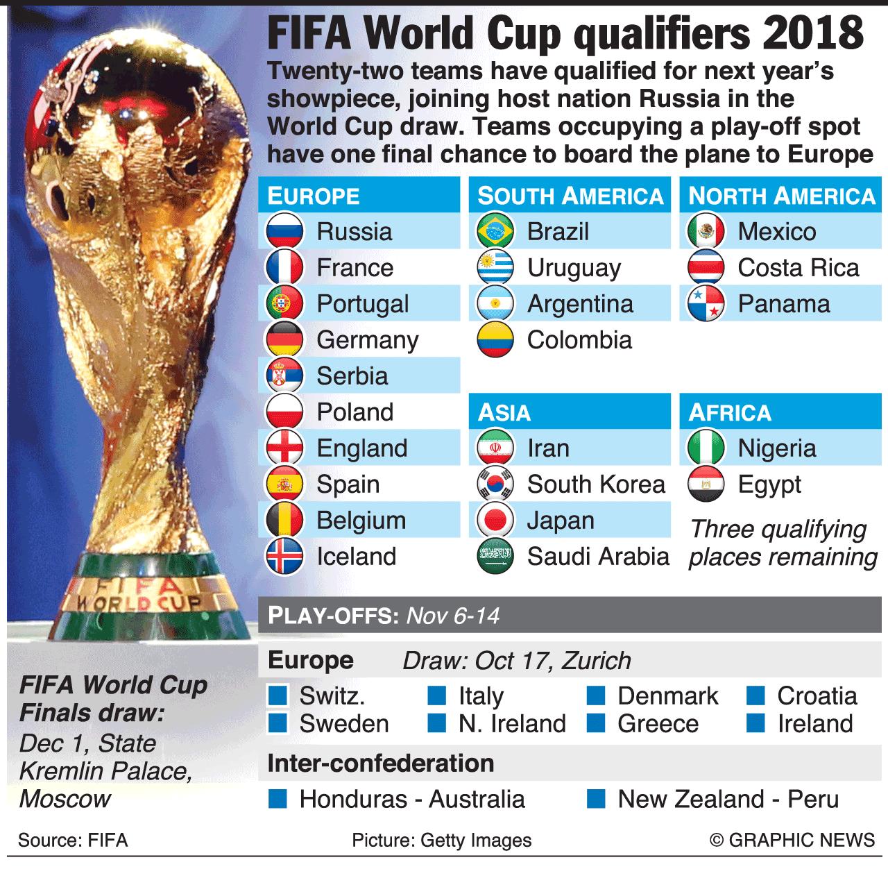 Futbol Sbornye Mira Po Futbolu 2018 Goda Fifa World Cup Teams World Cup Teams Fifa World Cup