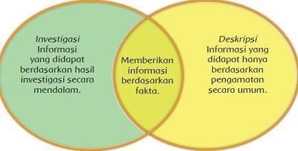 Perbedaan Teks Deskripsi Dan Teks Laporan Beserta Contohnya Contoh