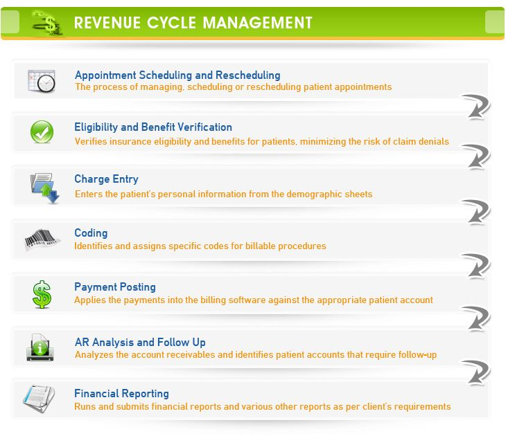 Revenue Cycle Management A Major Concern For Healthcare Providers