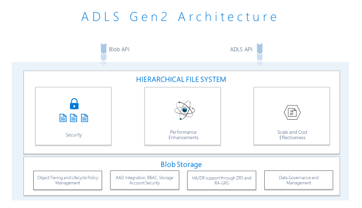 Under The Hood Performance Scale Security For Cloud Analytics With Adls Gen2 Data Science Data Scientist Data Services