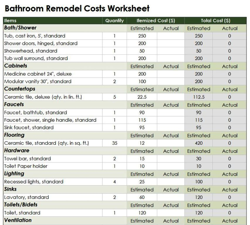 estimate cost to remodel kitchen