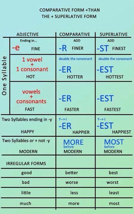 Comparative N Superlative Form English Adjectives English Grammar Learn English Grammar