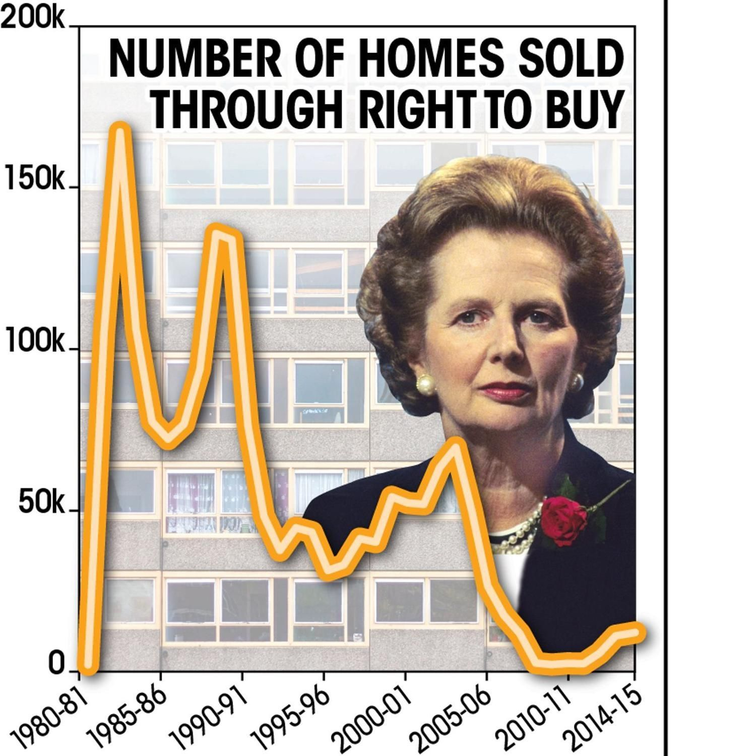 right to buy thatcher