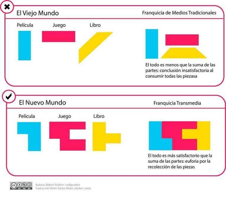 Qué es la narrativa transmedia - Ignacio Jaén http://sco.lt/...