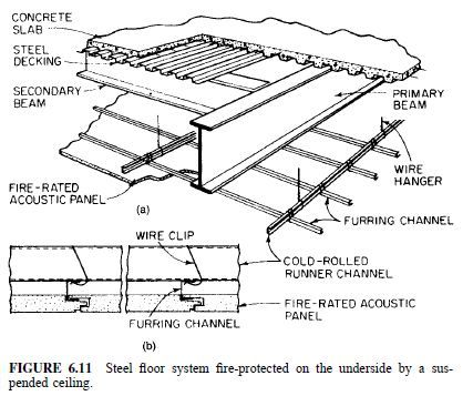 Pin By Fire Protection Services Los A On Useful Info About Fire Protection Prevention Concrete Deck Concrete Ceiling Concrete Slab