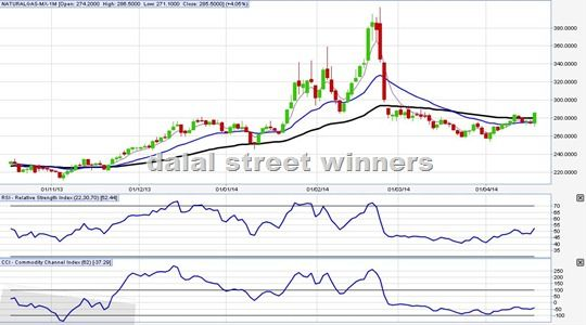 Natural gas forecast for week 21 to 25 April | Dalal street winners