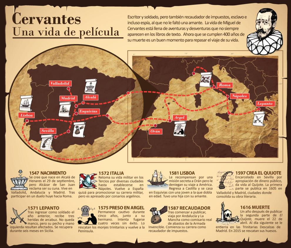 Pin En Cervantes Una Vida De Película