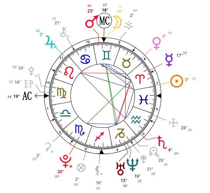 Free Natal Chart Via Astrotheme