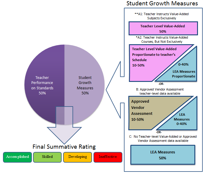 Resource For Writing Slos In Art Ed  Student Growth Measures For