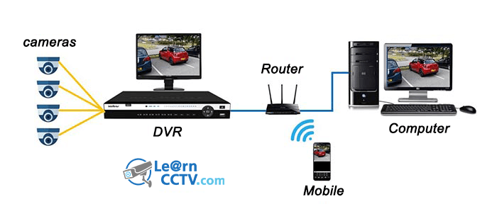 App for H264 Network DVR live view (Free Download | Software
