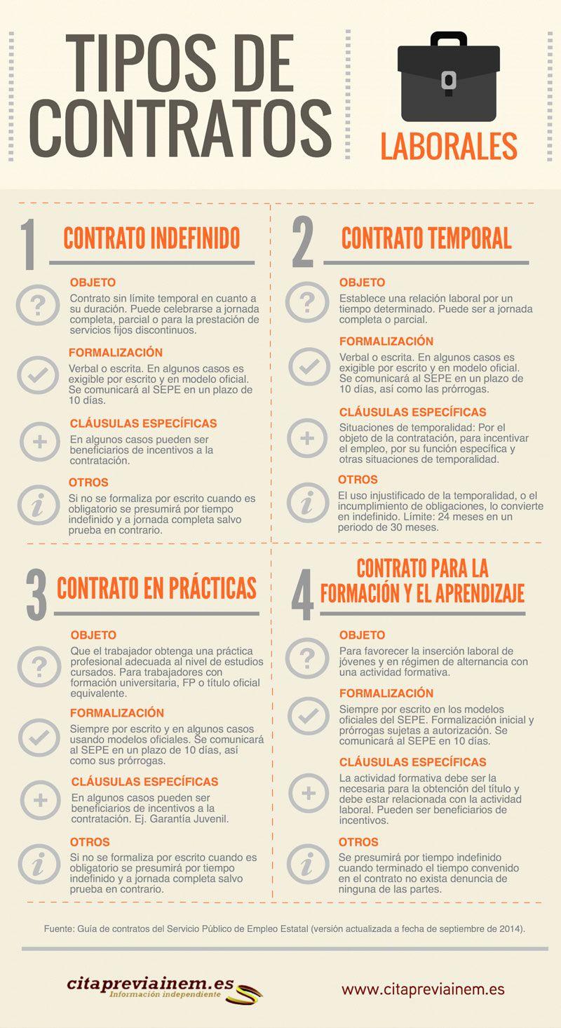Modelos De Contrato De Trabajo Orientacion Laboral Pinterest