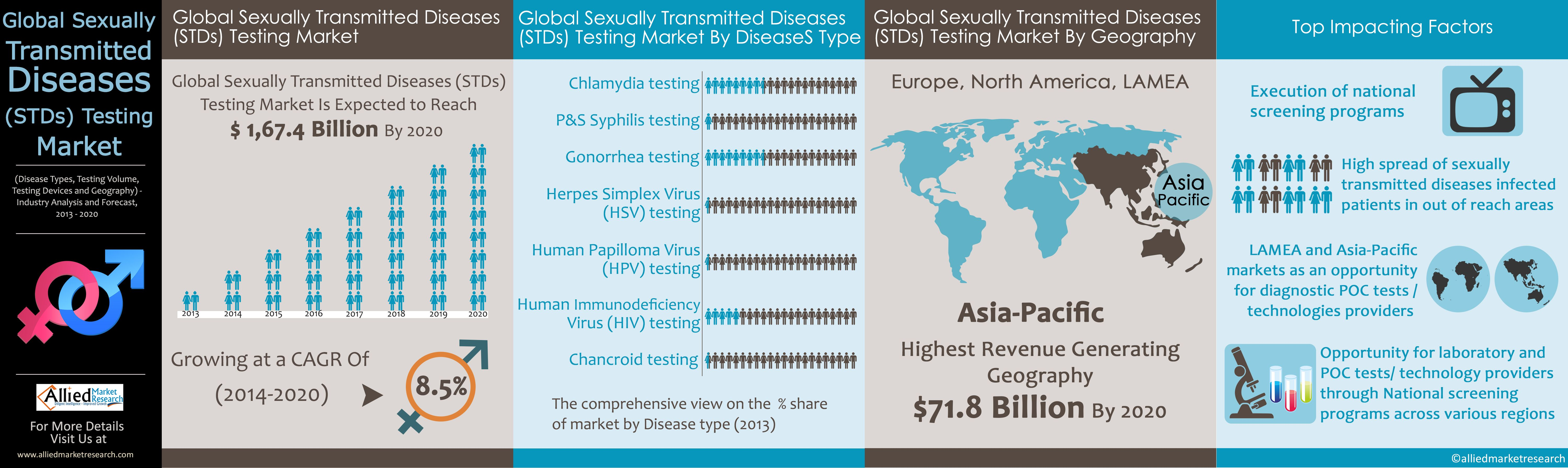 Types Of Transmitted Diseases