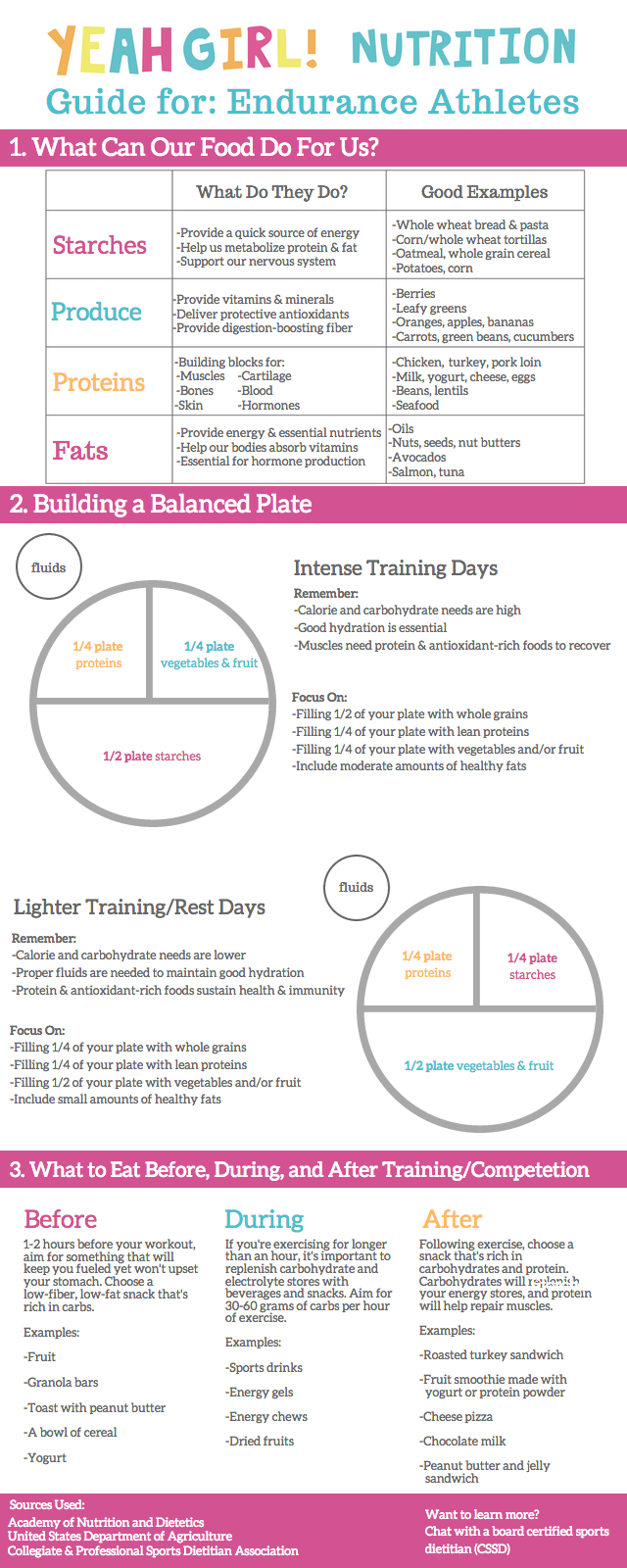 nutrition guide for endurance athletes running pinterest rh pinterest com nutrition guidelines for swimmers Sports Nutrition for Swimmers