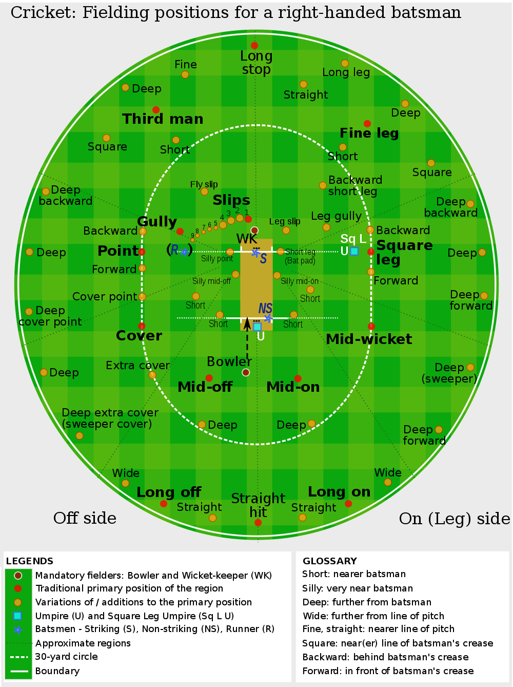Cricket Fielding positions for a righthanded batsman