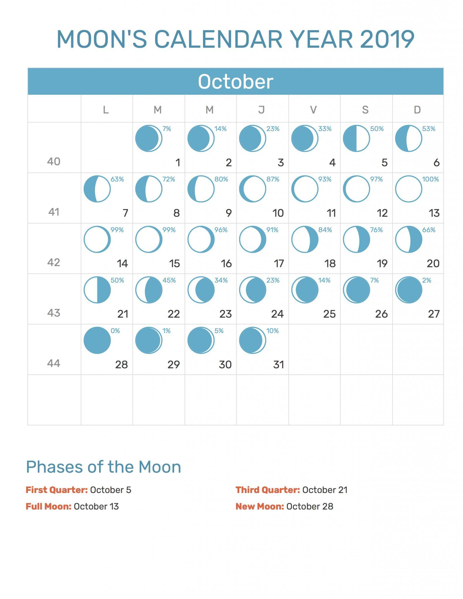 Moon Phases October Calendar