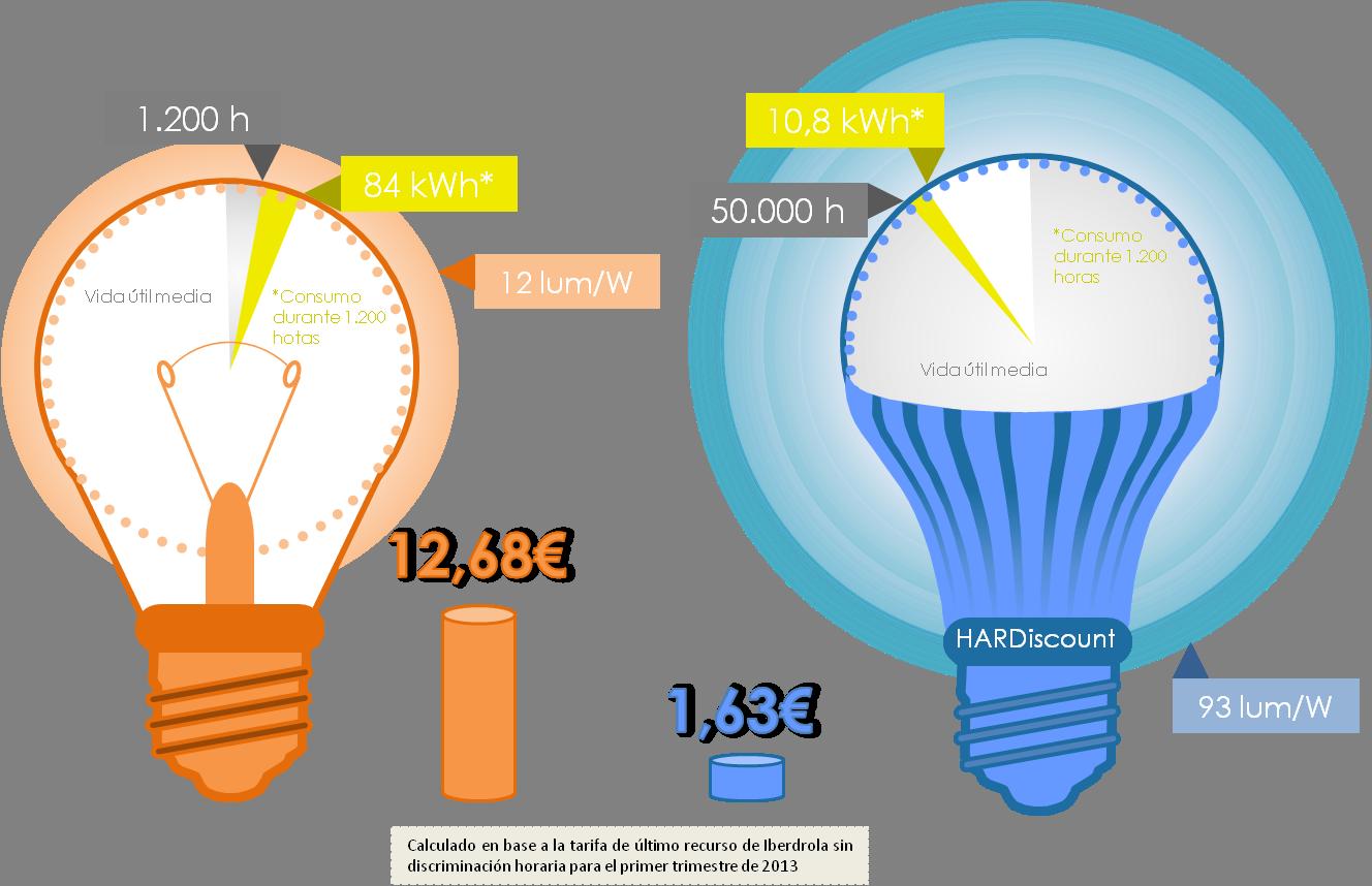 Empresa Y Productos Bombillas Led Bombillas Ahorro Energetico