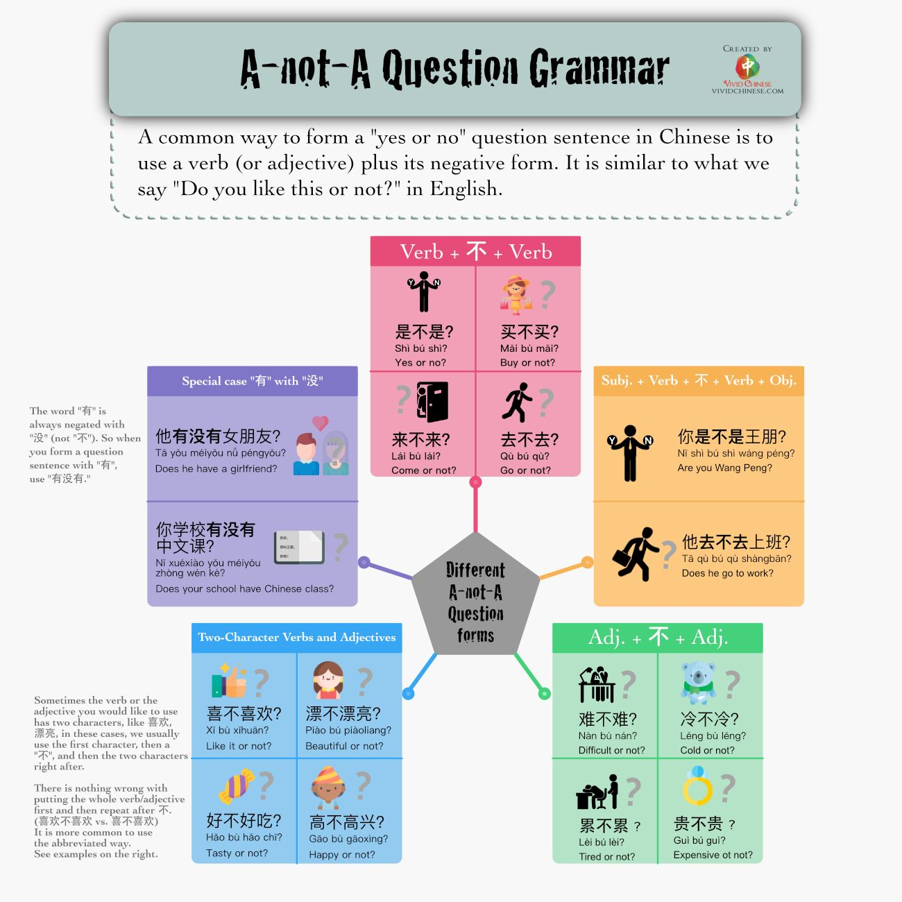 A Not A Question Grammar With Images
