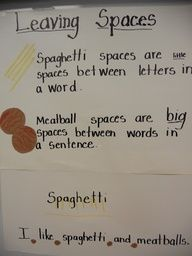 Kindergarten Writing ... Leaving spaces - spaghetti and meatball spaces.  Love it!
