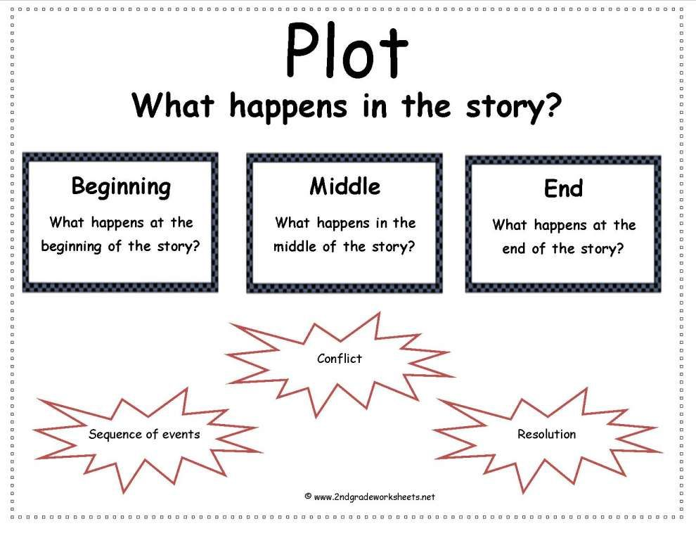 7+ 2Nd Grade Story Elements Worksheet Grade (With images