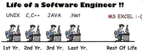 Programming And Info Tech Memes Programming Nigeria Software Engineer Life Engineering