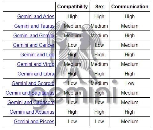 gemini and gemini compatibility sexually