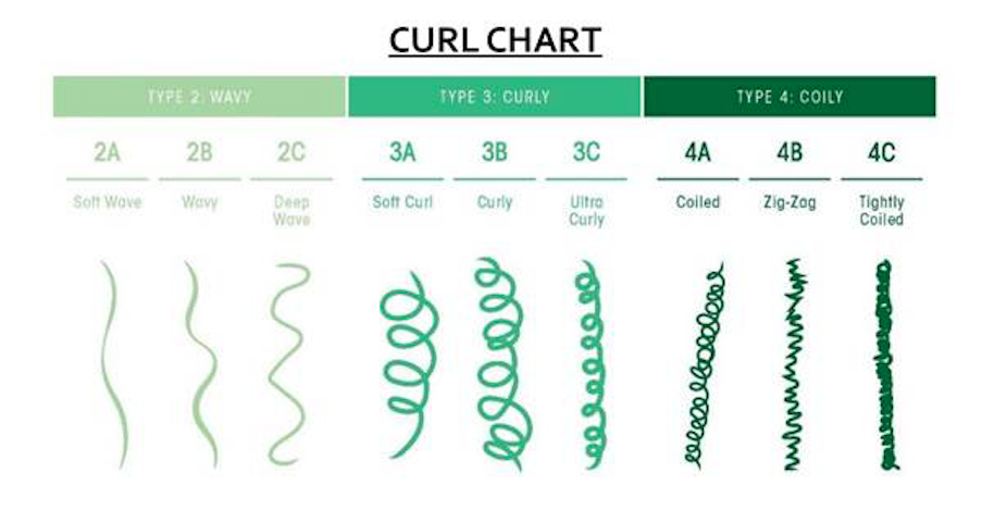 How to Figure Out Your Curl Pattern in 2020 Curl pattern