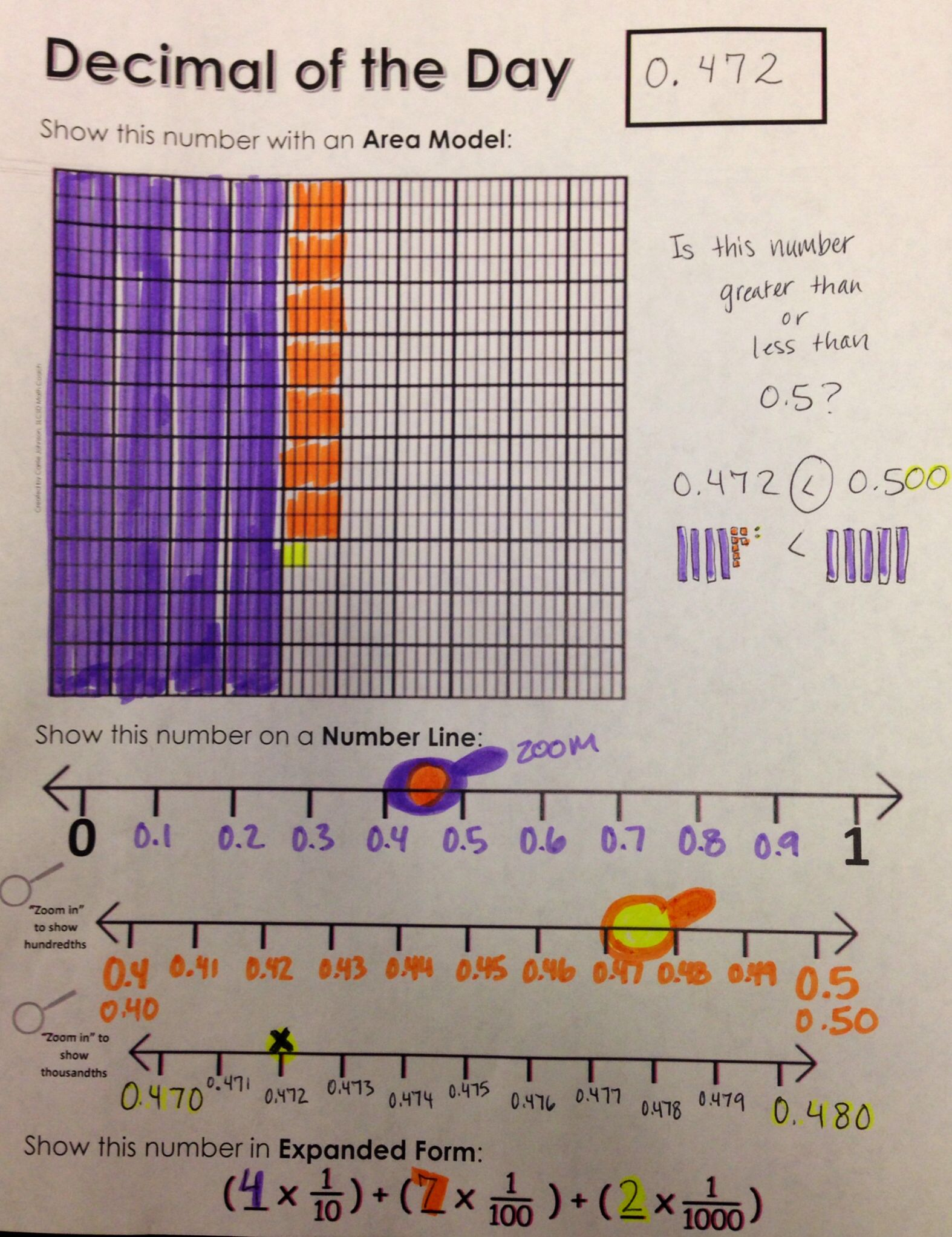 Fifth Grade Decimal Of The Day Great Way To Visualize Decimals To The Thousandths