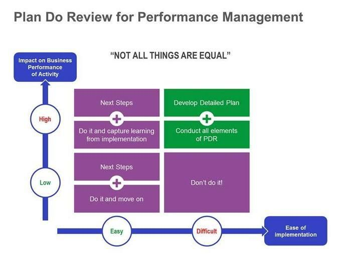 Plan-Do-Review for Performance Management HR \ work stuff - performance plan